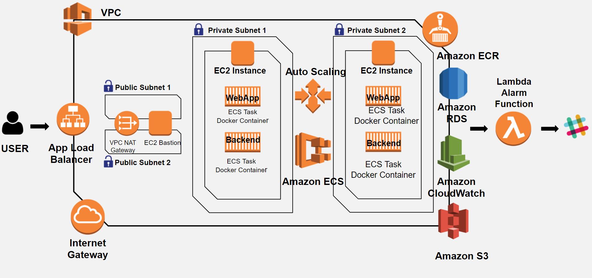 EZOps Standard Solution Diagram